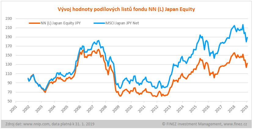 NN (L) Japan Equity - historický vývoj hodnoty podílových listů