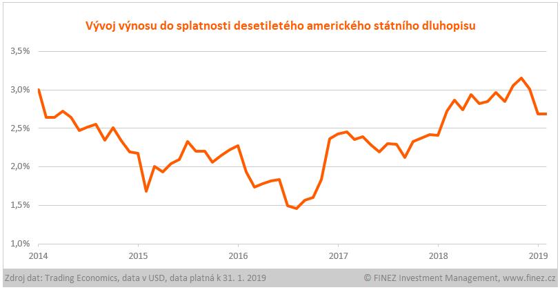 Vývoj výnosu do splatnosti desetiletého amerického státního dluhopisu