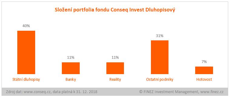 Conseq Invest Dluhopisový - složení portfolia fondu