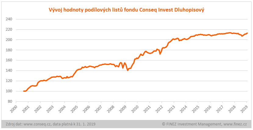 Conseq Invest Dluhopisový - historický vývoj hodnoty podílových listů