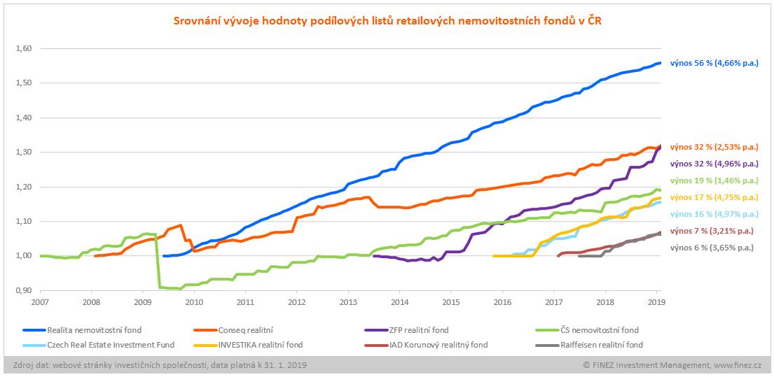 Srovnání nemovitostních fondů v ČR
