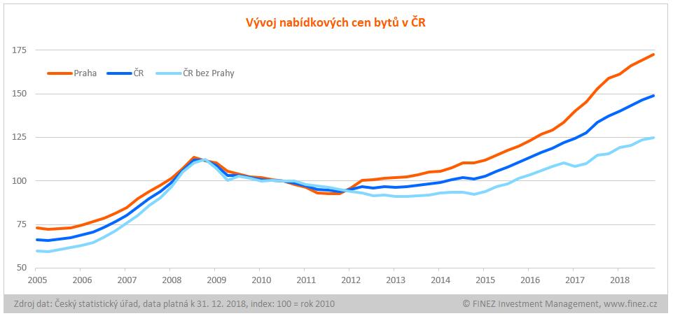 Nemovitosti – Bilancování roku 2018 a výhled na rok 2019 ... 765e9a5e3b2