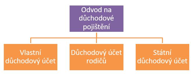 Schéma rozdělení odvodů v penzijním systému na tři složky