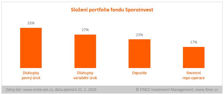 Sporoinvest - složení portfolia fondu