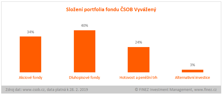 ČSOB Vyvážený - složení portfolia fondu