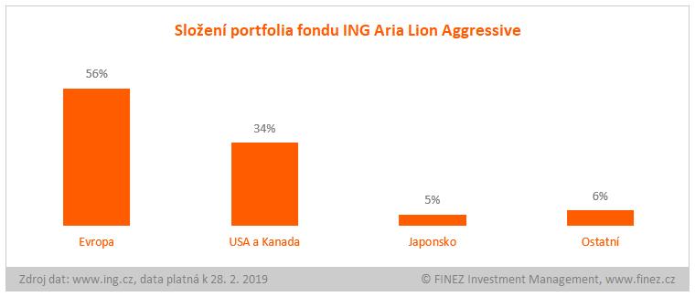 ING Aria Lion Aggressive - složení portfolia fondu