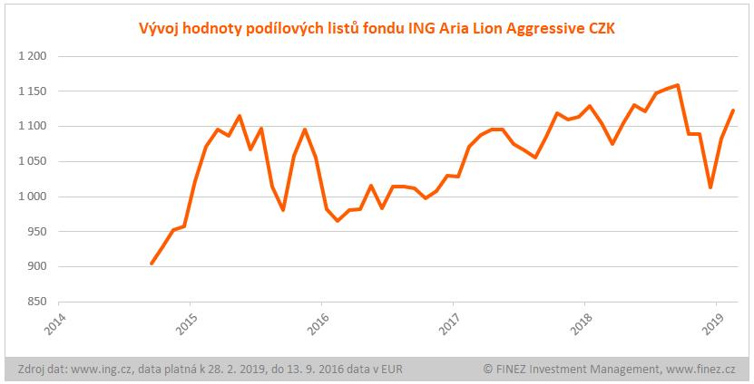 ING Aria Lion Aggressive - historický vývoj hodnoty podílových listů