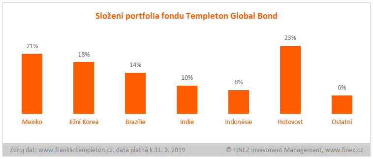 Templeton Global Bond - složení portfolia fondu