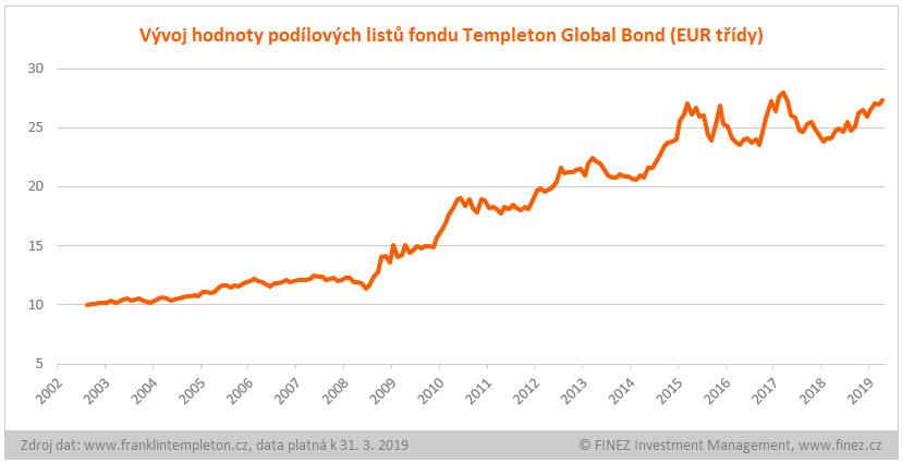 Templeton Global Bond - historický vývoj hodnoty podílových listů
