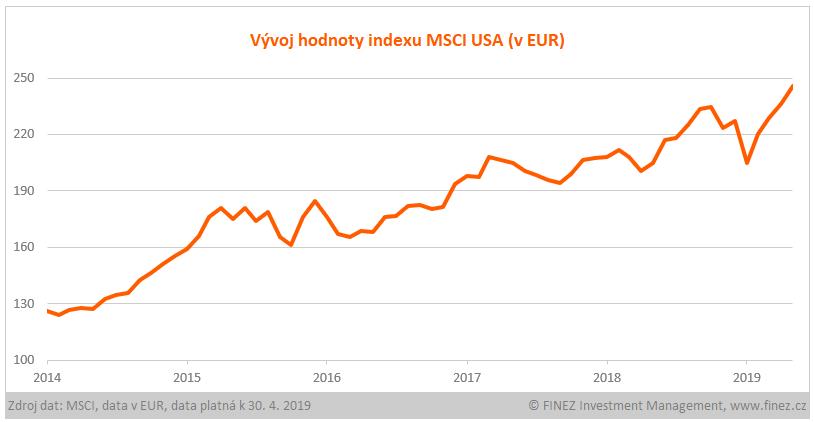 Vývoj hodnoty indexu MSCI USA
