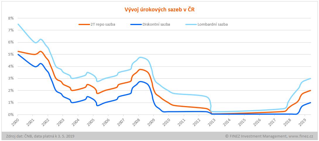 Vývoj úrokových sazeb v ČR