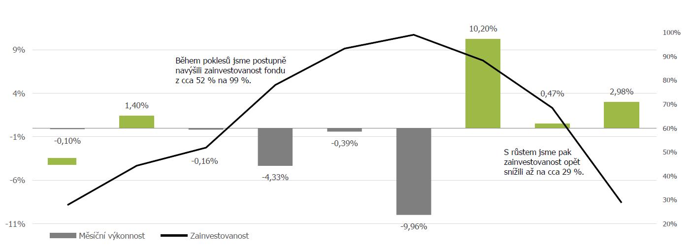 New Age Fund - aktivní řízení podílu akcií a hotovosti