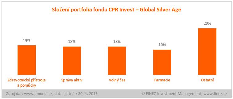 CPR Invest - Global Silver Age - složení portfolia fondu