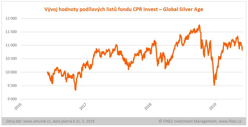 CPR Invest - Global Silver Age - historický vývoj hodnoty podílových listů