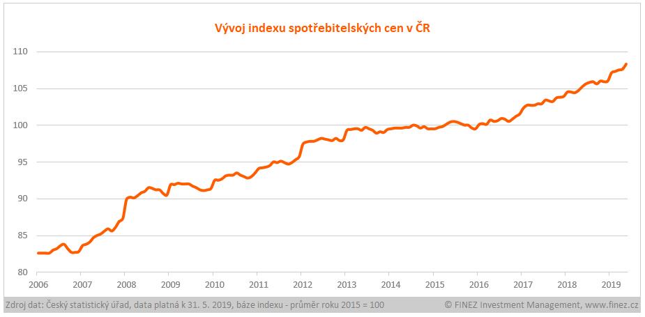 Inflace - historický vývoj indexu spotřebitelských cen v ČR