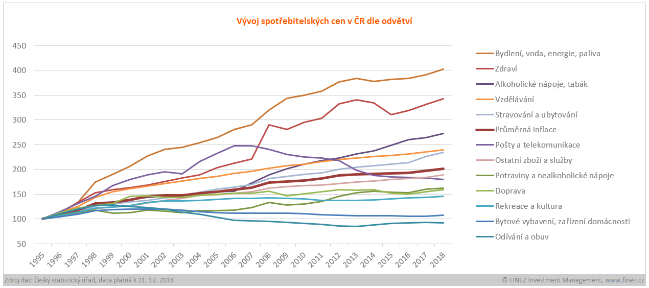 Inflace - historický vývoj spotřebitelských cen v ČR dle odvětví