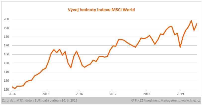 Vývoj hodnoty indexu MSCI World