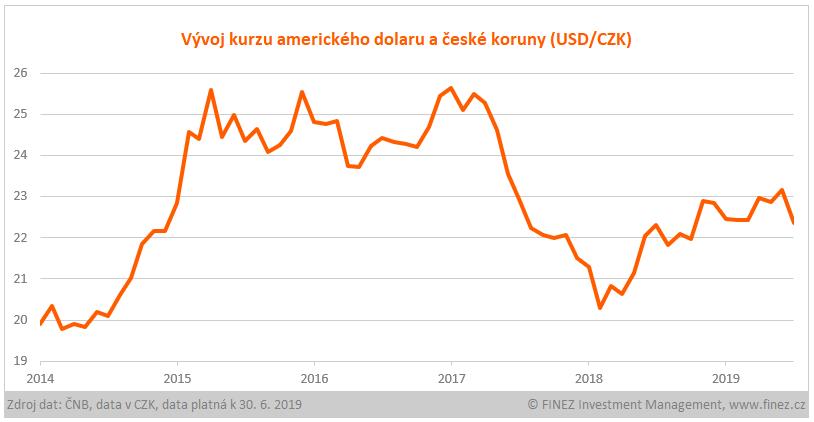 Vývoj kurzu amerického dolaru (USD/CZK)