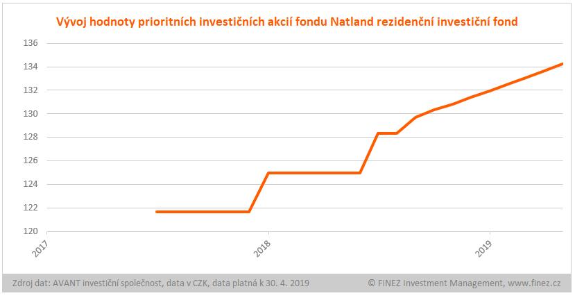 Natland rezidenční - historický vývoj hodnoty prioritních investičních akcií fondu