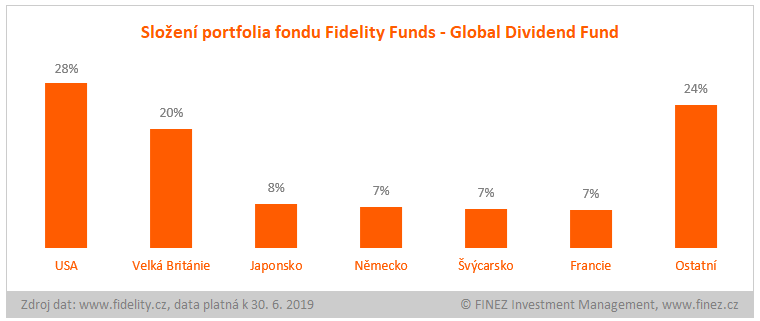 Fidelity Funds - Global Dividend Fund CZK - složení portfolia fondu
