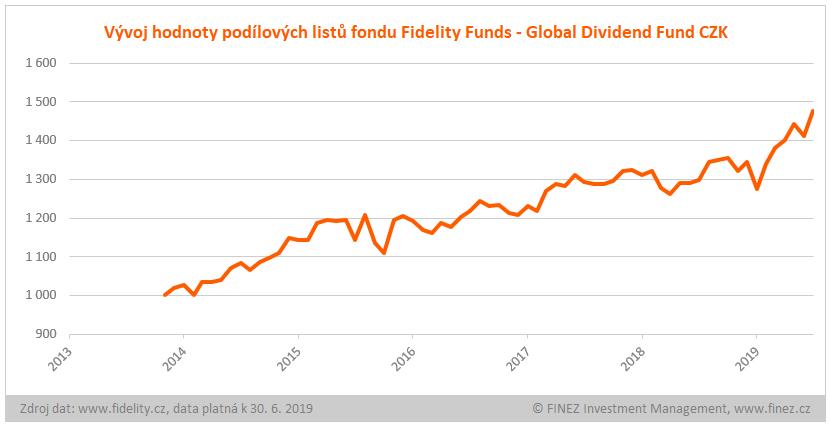 Fidelity Funds - Global Dividend Fund CZK - historický vývoj hodnoty podílových listů