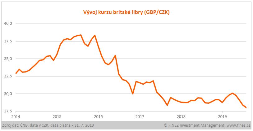Vývoj kurzu britské libry (GBP/CZK)