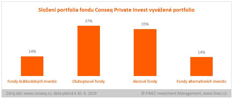 Conseq Private Invest vyvážené portfolio - složení portfolia fondu