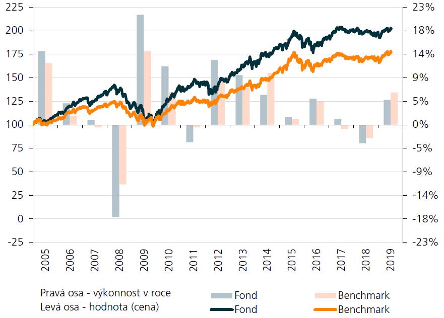 Conseq Private Invest vyvážené portfolio - historické výnosy
