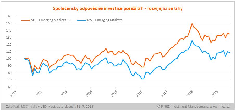 Relativní srovnání vývoje indexů MSCI Emerging Markets SRI a MSCI Emerging Markets