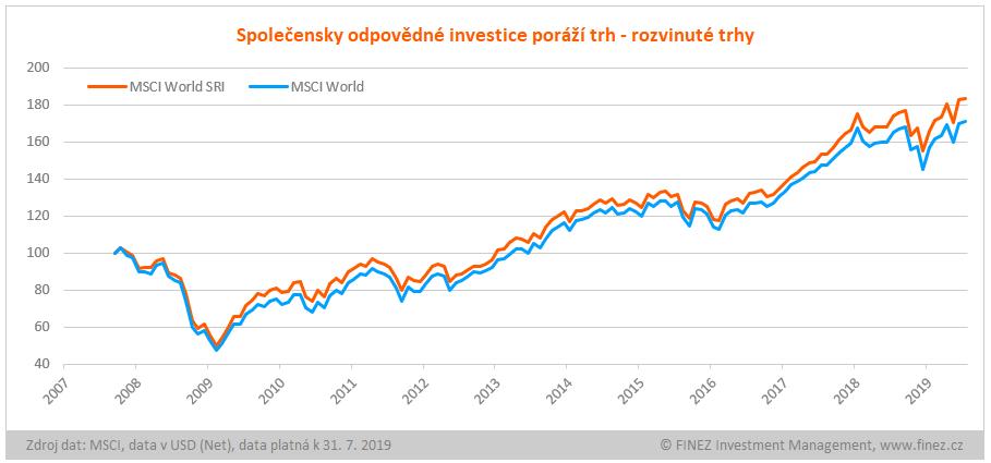 Relativní srovnání vývoje indexů MSCI World SRI a MSCI World