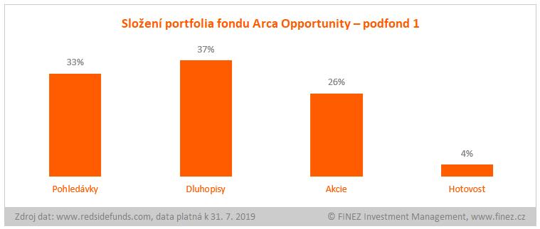 Arca Opportunity - podfond 1 - složení portfolia fondu