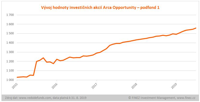 Arca Opportunity - podfond 1 - historický vývoj hodnoty investice