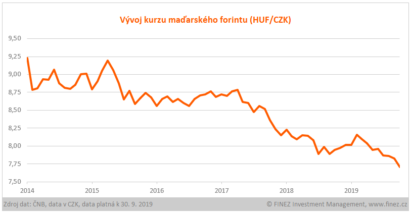 Vývoj kurzu maďarského forintu (HUF/CZK)