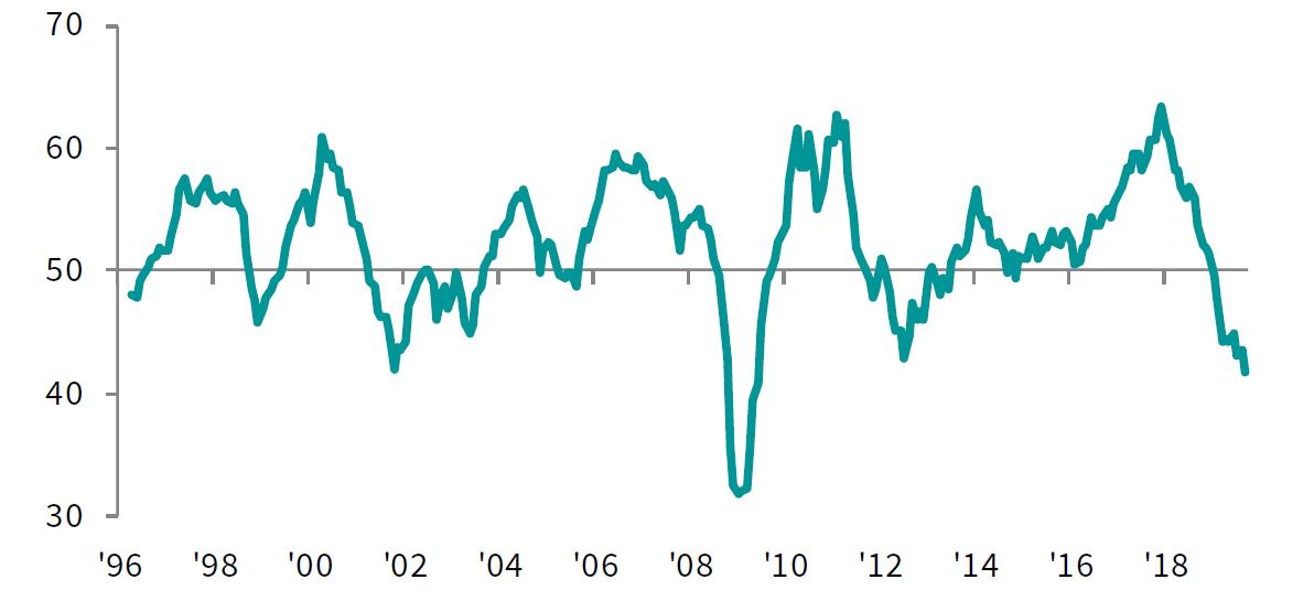 Výrobní PMI index pro Německo