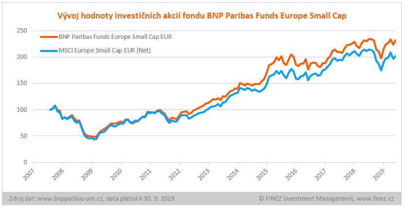 BNP Paribas Funds Europe Small Cap - vývoj hodnoty investice