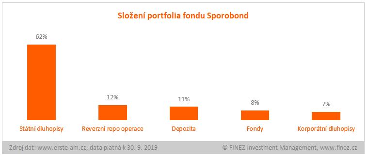 Sporobond - složení portfolia fondu