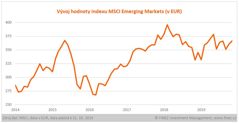 Vývoj hodnoty indexu MSCI Emerging Markets