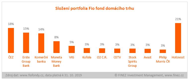 Fio fond domácího trhu - složení portfolia fondu