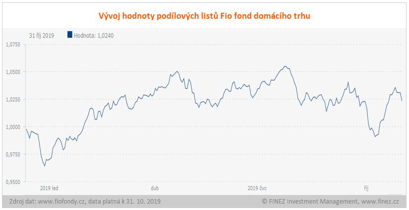 Fio fond domácího trhu - vývoj hodnoty investice
