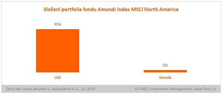 Amundi Index MSCI North America - složení portfolia fondu