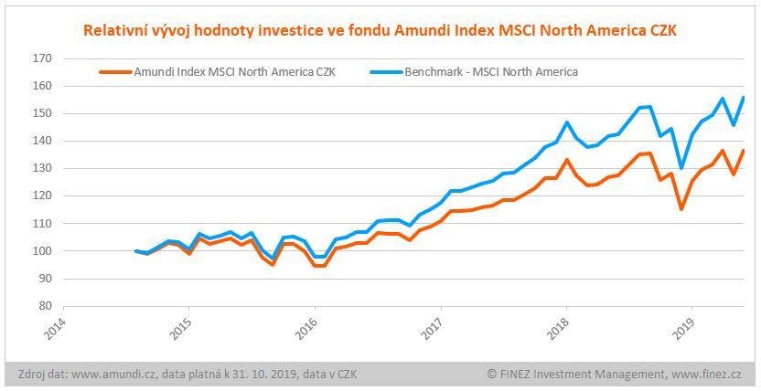 Amundi Index MSCI North America CZK - vývoj hodnoty investice v CZK