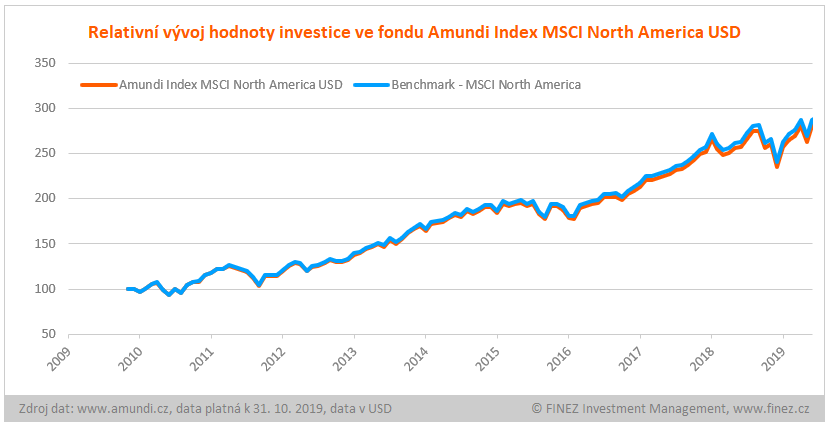 Amundi Index MSCI North America USD - vývoj hodnoty investice v USD