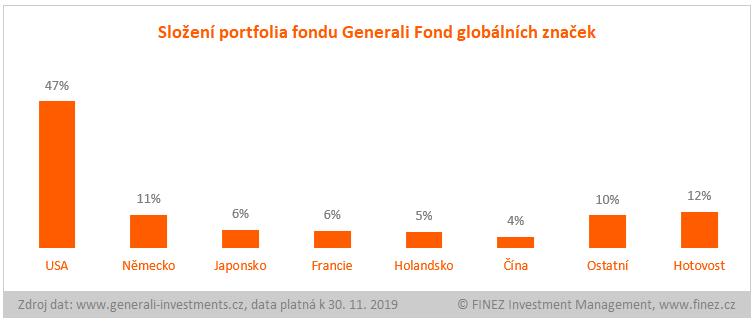 Generali Fond světových značek - složení portfolia fondu