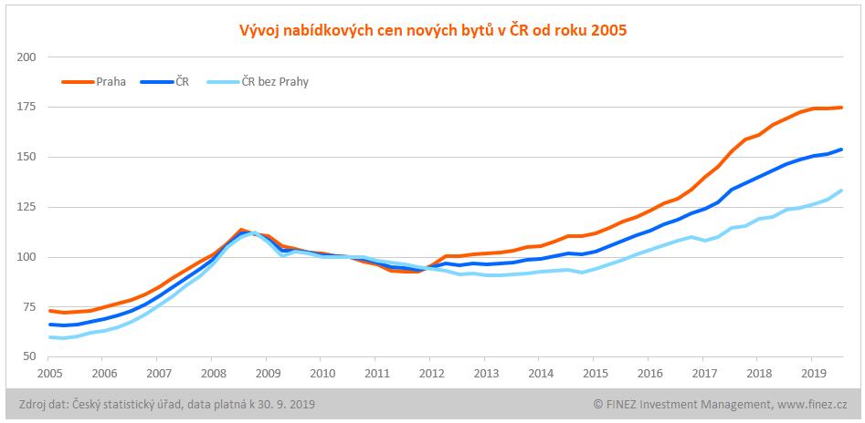 Vývoj nabídkových cen bytů v ČR