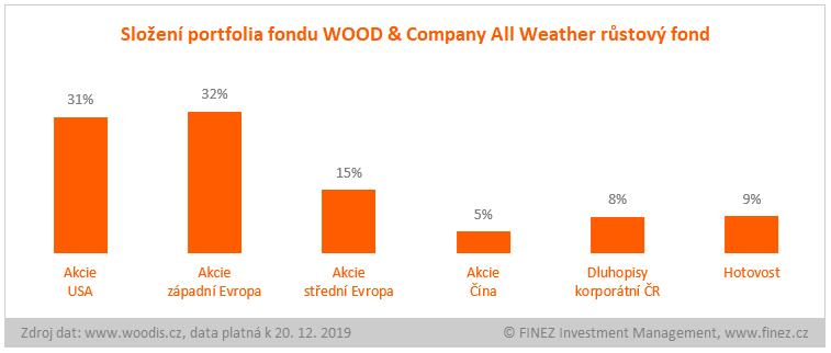 WOOD & Company All Weather růstový fond - složení portfolia fondu