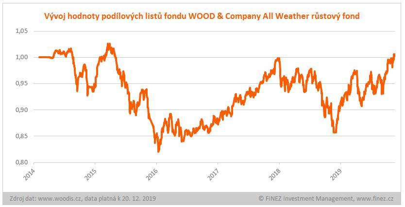 WOOD & Company All Weather růstový fond - vývoj hodnoty investice