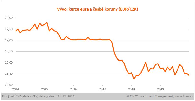 Vývoj kurzu eura a české koruny EUR/CZK