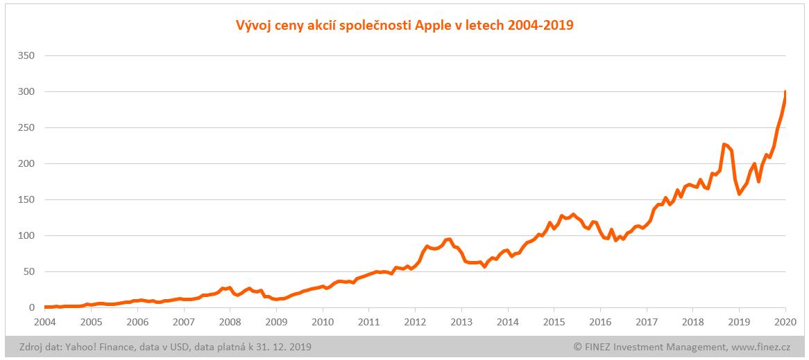 Vývoj ceny akcií společnosti Apple v letech 2004-2019