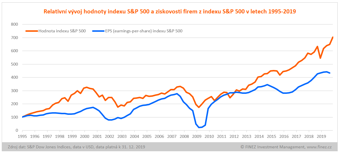 Relativní vývoj hodnoty indexu S&P 500 a ziskovosti firem z indexu S&P 500 v letech 1995-2019