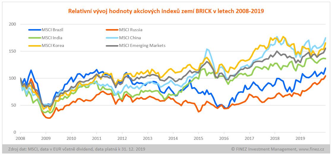 Relativní vývoj hodnoty akciových indexů BRICK v letech 2008-2019
